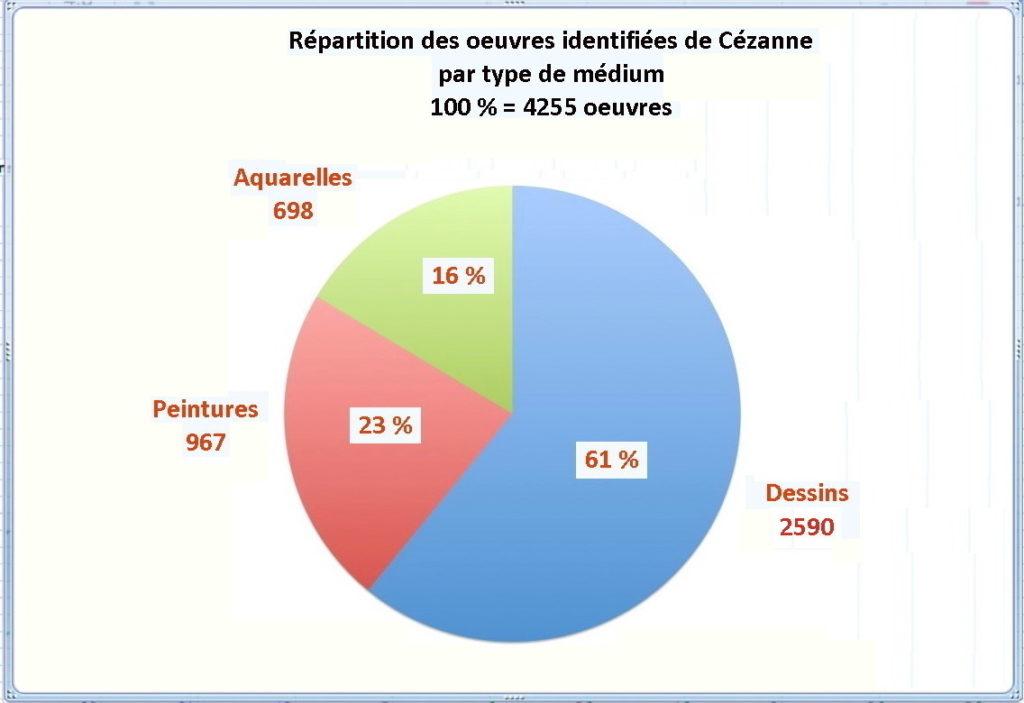 Fig. 1. Répartition des œuvres de Cezanne en peintures, aquarelles et dessins