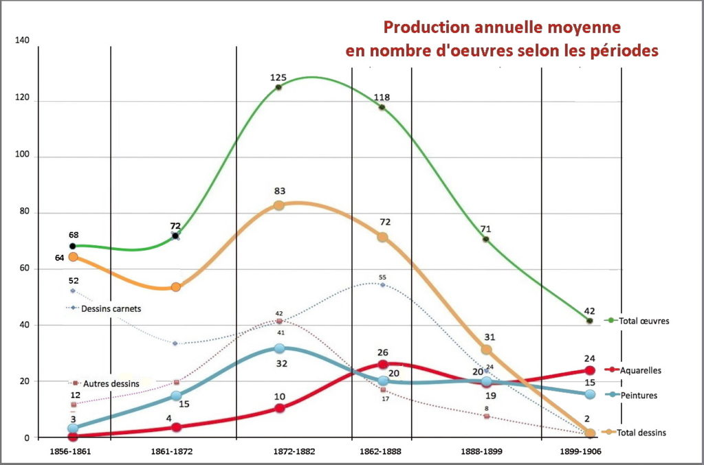 Fig. 2. Production annuelle moyenne