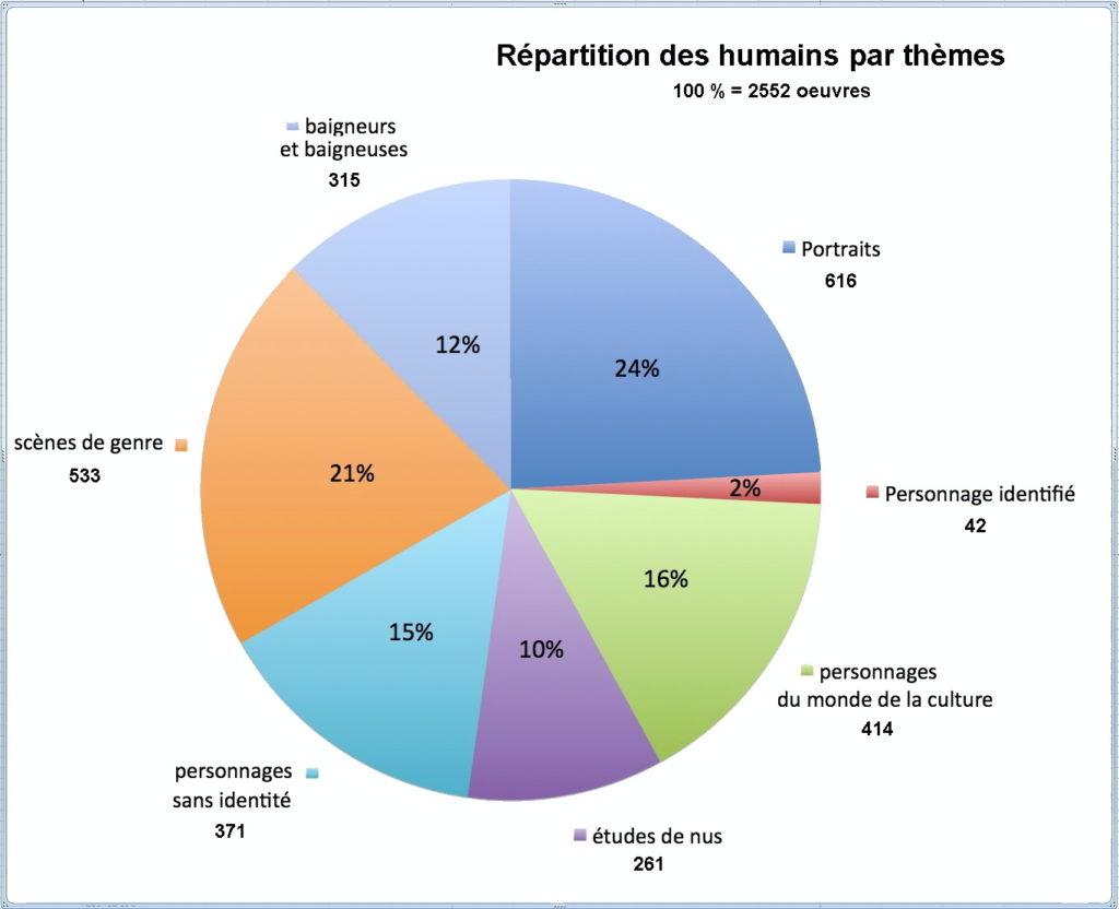 Fig. 1. Proportion des œuvres de la catégorie « Humains » ventilée par thèmes[1]
