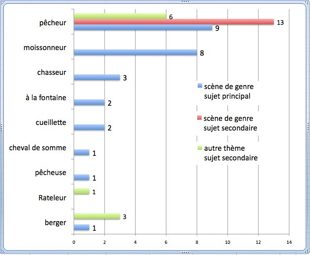 fig-10-la-vie-des-champs