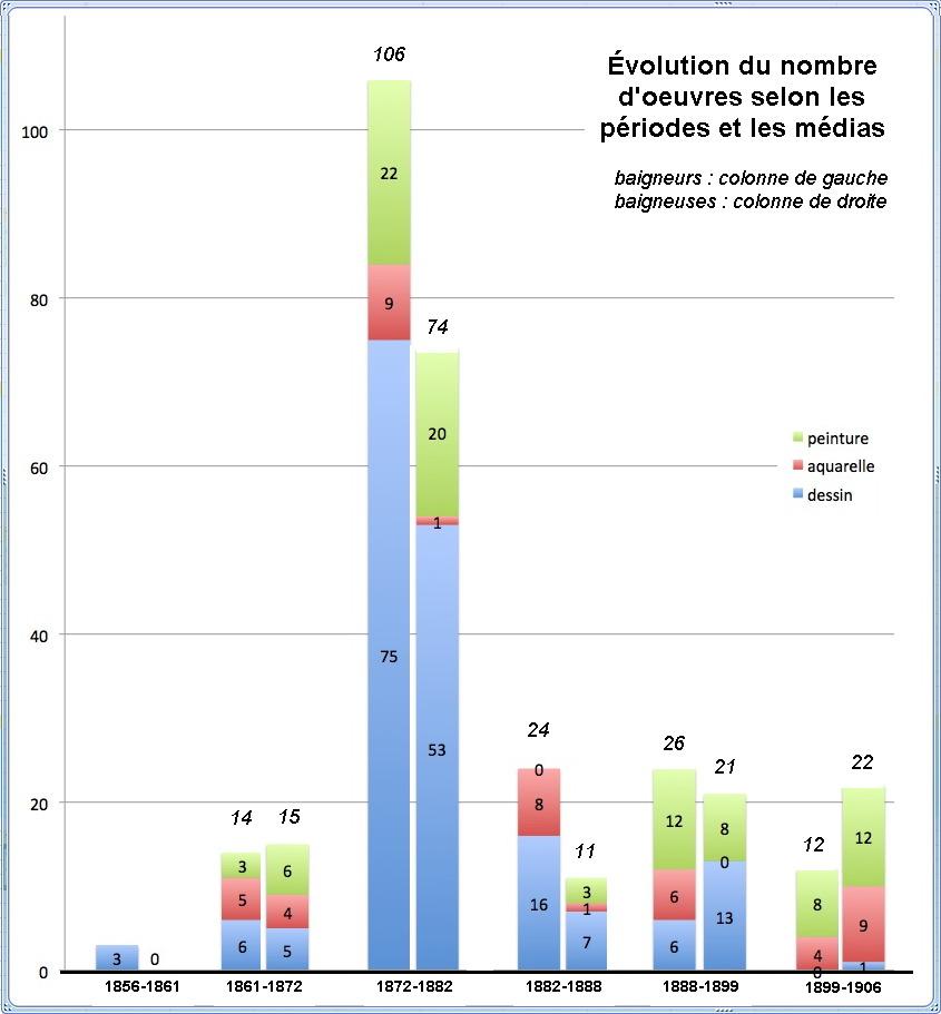 fig-15-evolution-du-nb-doeuvres-selon-periodes-et-medias-bb