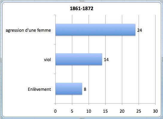 fig-26-la-violence-dans-le-sexe-de-1864-a-1872