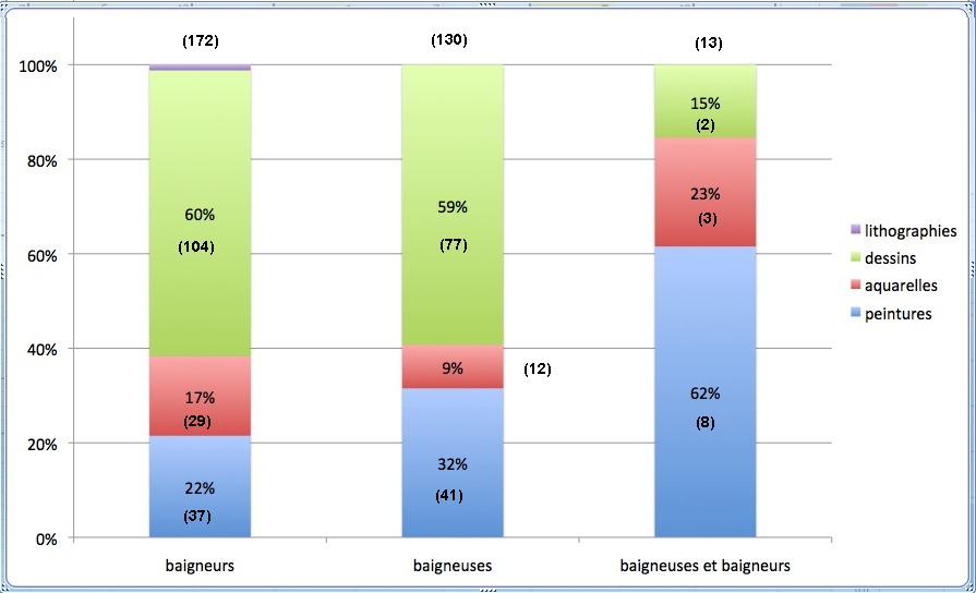 fig-5-proportion-bb-oeuvres-par-medias