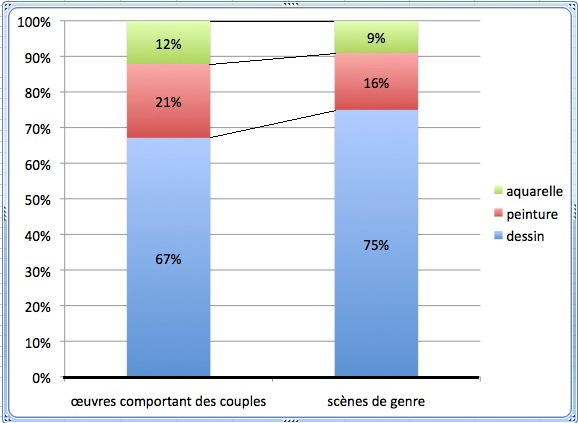 fig-50-repartition-des-couples-dans-les-differents-medias