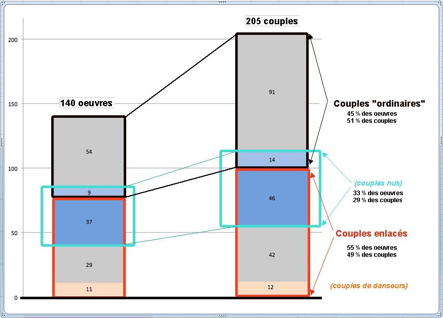 fig-54-repartition-des-couples-selon-la-proximite-des-partenaires
