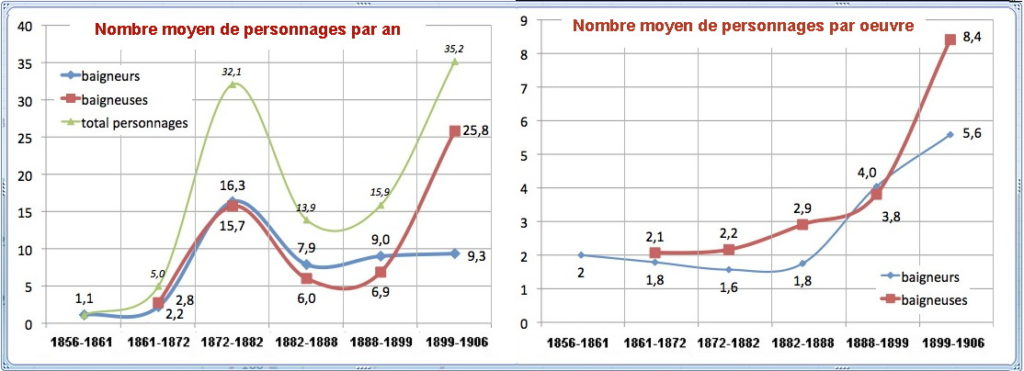 fig-14-evolution-personnages-et-ratios